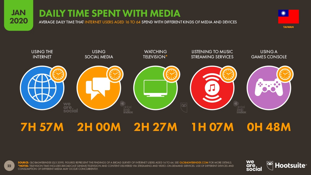 Daily time spent with media in TW.jpg