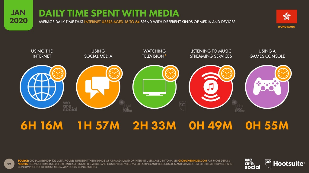 Hong Kong's daily time spent with media.jpg