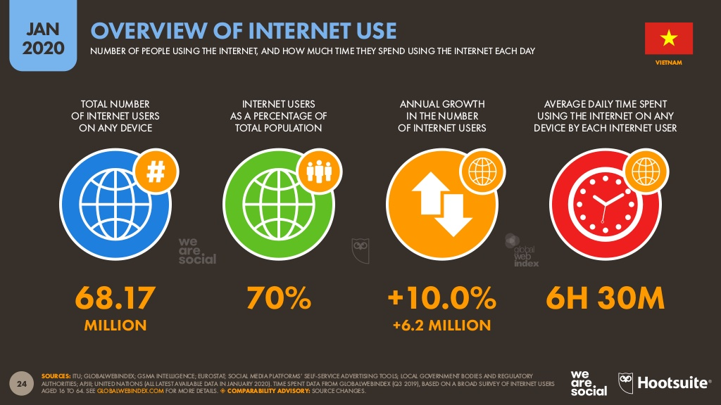 Internet use overview in Vietnam.jpg