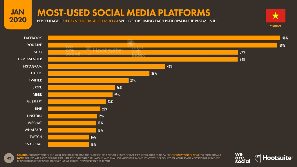 Most-used social media platforms in Vietnam.jpg