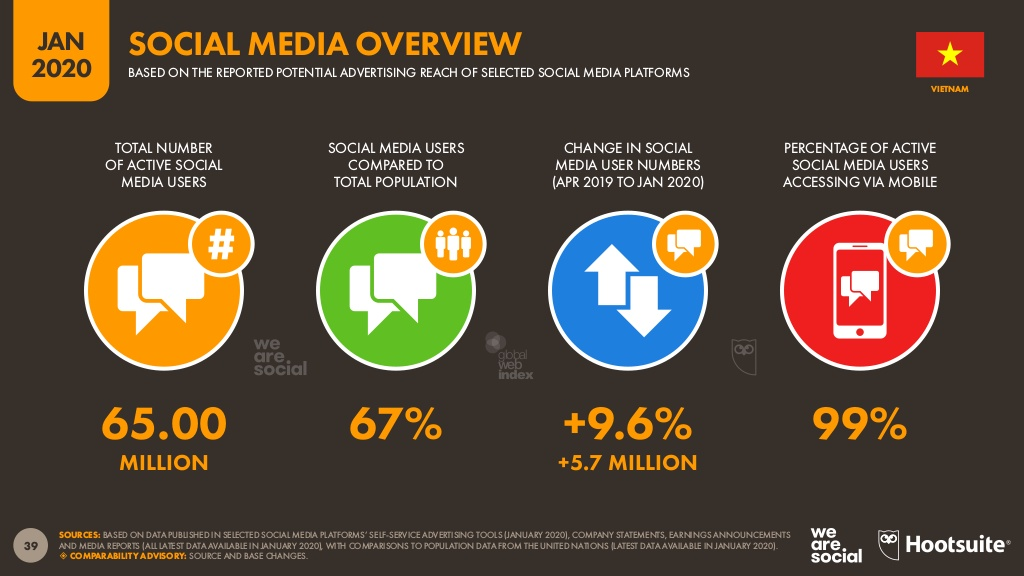 Social media overview in Vietnam.jpg