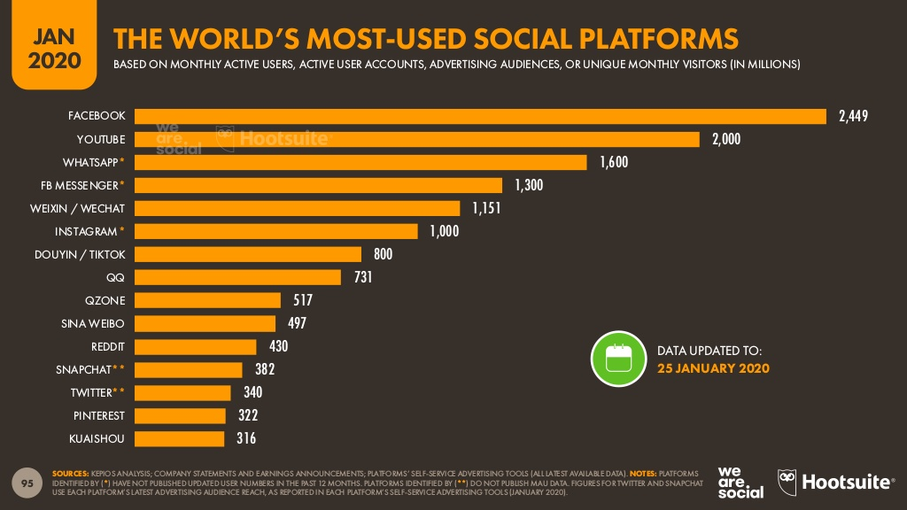 img 2_ The world's most-used social platforms.jpg