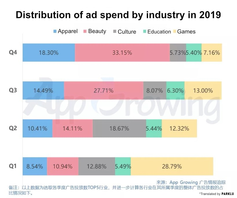 img 3_Douyin's distribution of ad spend by industry-min.jpg